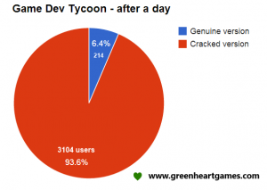 Game Dev tycoon graphique